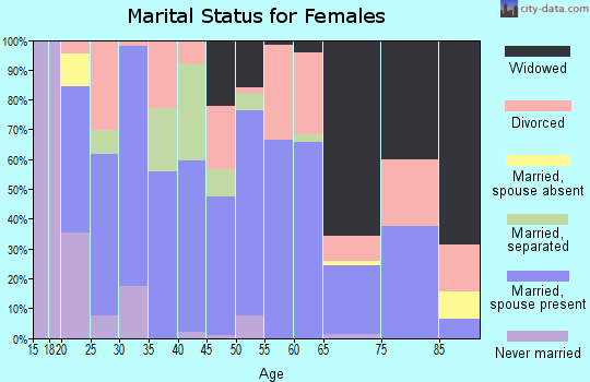 Zip code 35971 marital status for females