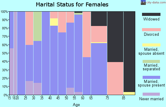 Zip code 35973 marital status for females