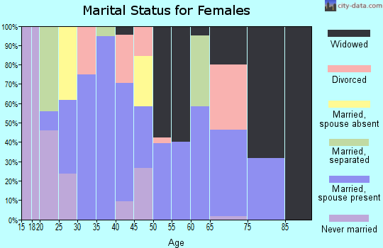 Zip code 35981 marital status for females
