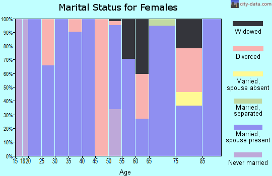 Zip code 36006 marital status for females
