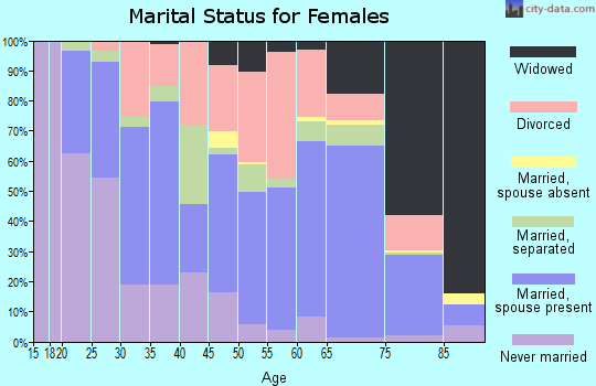 Zip code 36010 marital status for females