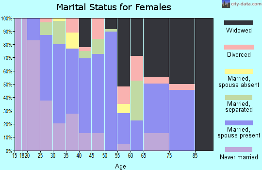 Zip code 36025 marital status for females