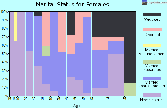 Zip code 36032 marital status for females