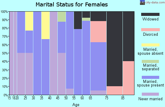 Zip code 36034 marital status for females