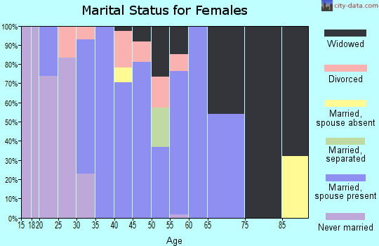 Zip code 36046 marital status for females