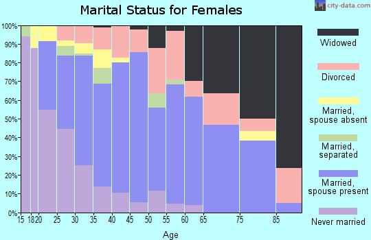 Zip code 36054 marital status for females