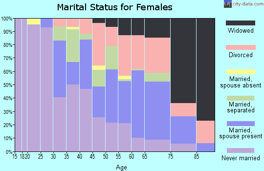 Zip code 36105 marital status for females