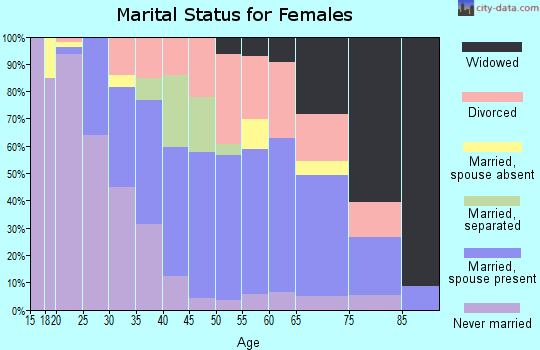 Zip code 36106 marital status for females