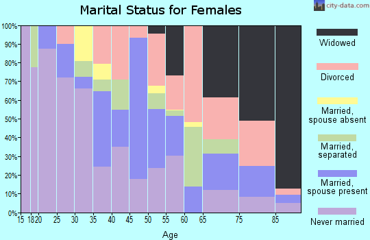 Zip code 36107 marital status for females