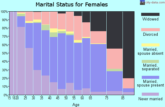 Zip code 36117 marital status for females