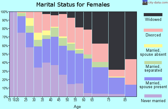 Zip code 36201 marital status for females