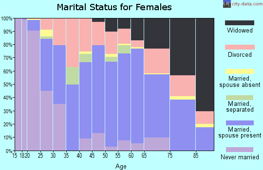 Zip code 36265 marital status for females