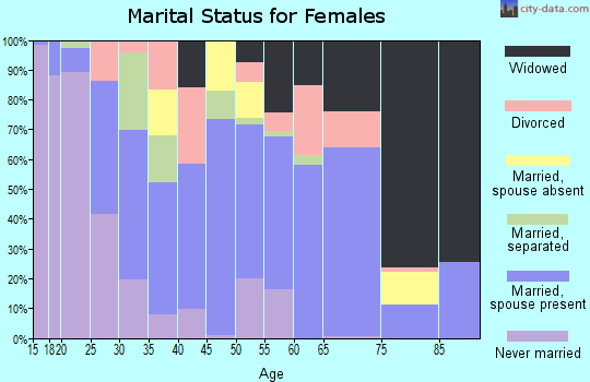 Zip code 36274 marital status for females