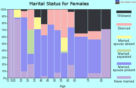 Zip code 36276 marital status for females
