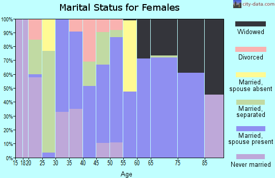 Zip code 36311 marital status for females