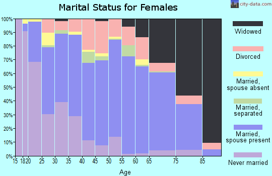 Zip code 36312 marital status for females