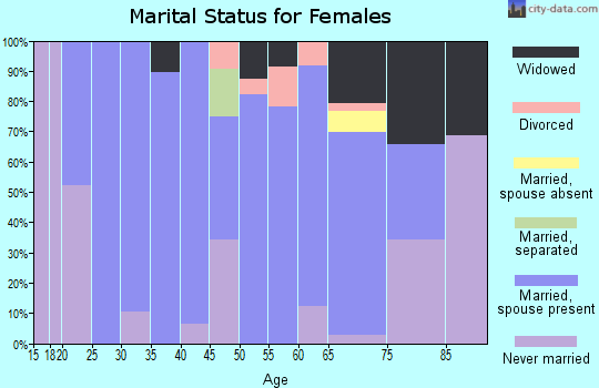 Zip code 36316 marital status for females