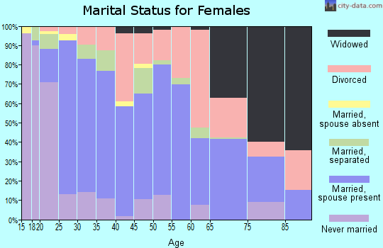 Zip code 36320 marital status for females