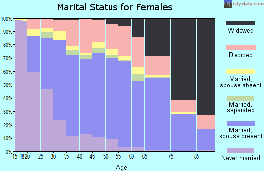 Zip code 36330 marital status for females
