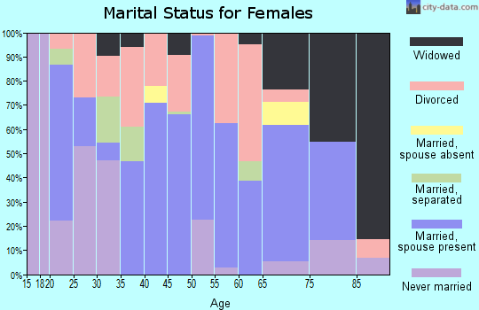 Zip code 36340 marital status for females