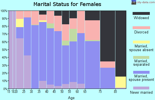 Zip code 36345 marital status for females