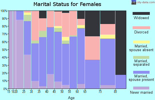 Zip code 36350 marital status for females