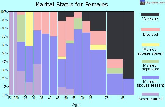 Zip code 36442 marital status for females