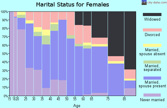 Zip code 36467 marital status for females