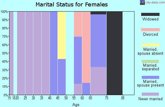 Zip code 36481 marital status for females
