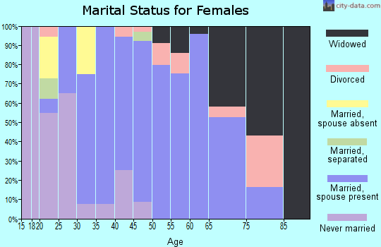 Zip code 36521 marital status for females
