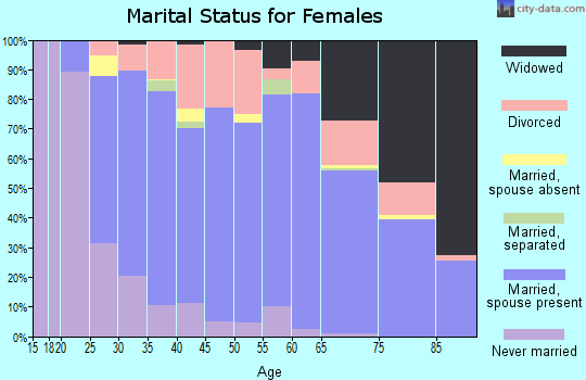 Zip code 36526 marital status for females
