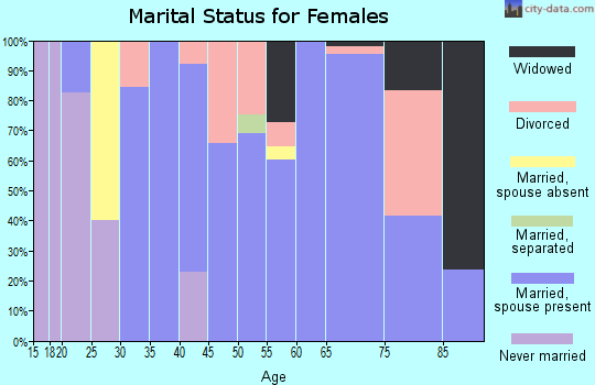 Zip code 36528 marital status for females