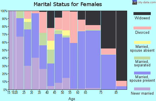 Zip code 36535 marital status for females