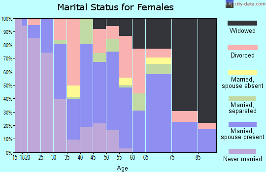 Zip code 36545 marital status for females
