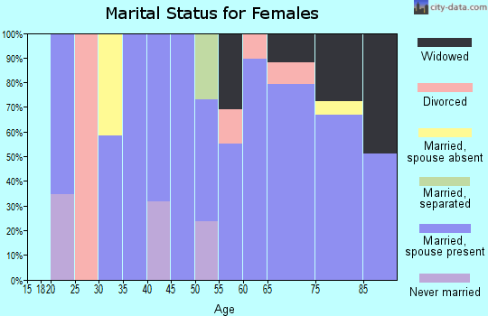 Zip code 36549 marital status for females