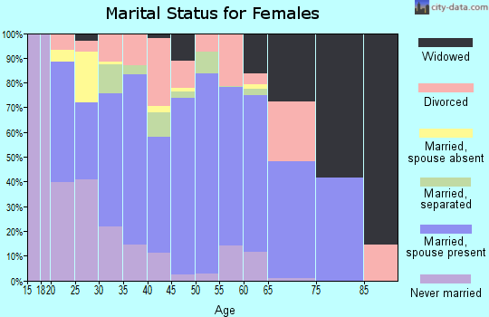 Zip code 36567 marital status for females