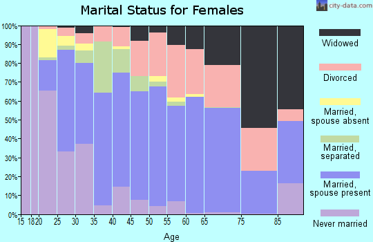Zip code 36582 marital status for females