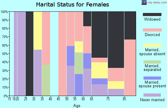 Zip code 36602 marital status for females
