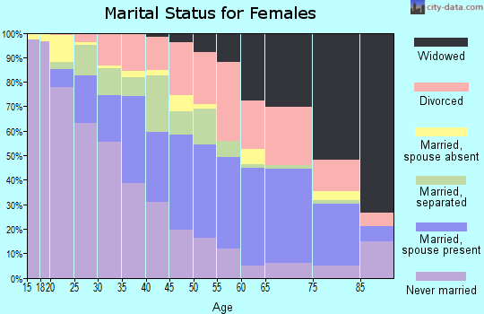 Zip code 36605 marital status for females