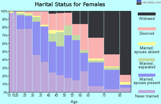Zip code 36606 marital status for females