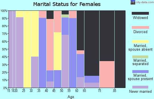 Zip code 36740 marital status for females