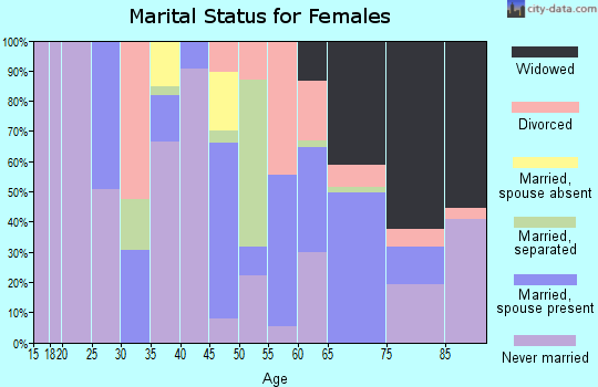 Zip code 36756 marital status for females