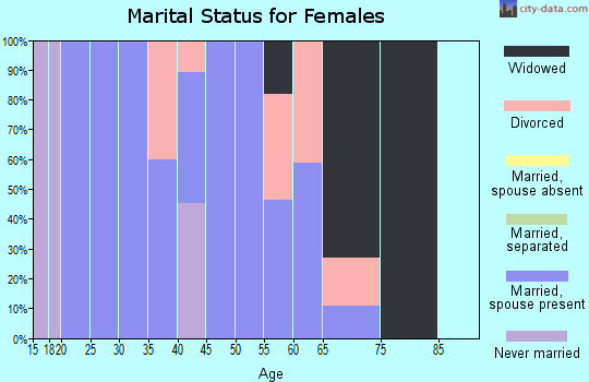 Zip code 36758 marital status for females