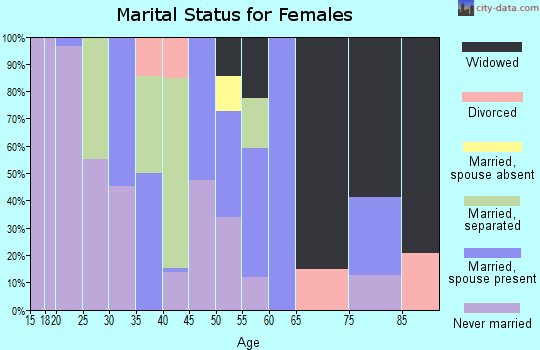 Zip code 36759 marital status for females