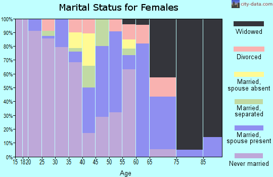 Zip code 36769 marital status for females