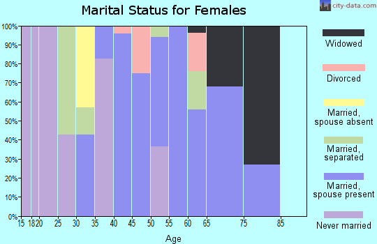 Zip code 36783 marital status for females