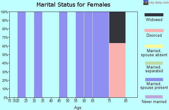 Zip code 36793 marital status for females