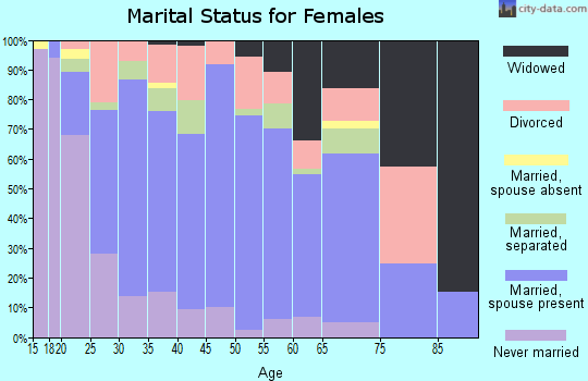 Zip code 36804 marital status for females