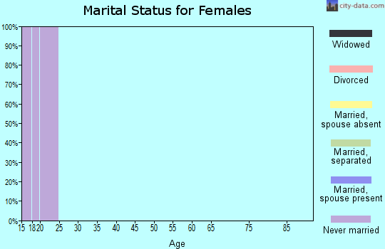 Zip code 36849 marital status for females