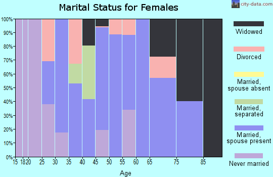 Zip code 36852 marital status for females